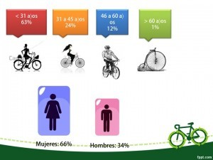 Asistentes por género Rodada de Altura 2014