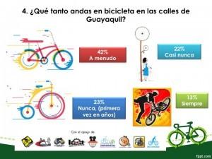 Frecuencia de uso de la bici