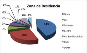 Zona de residencia